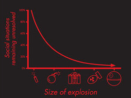 graph of size of explosion vs. number of problems remaining unsolved, looks like y=1/x